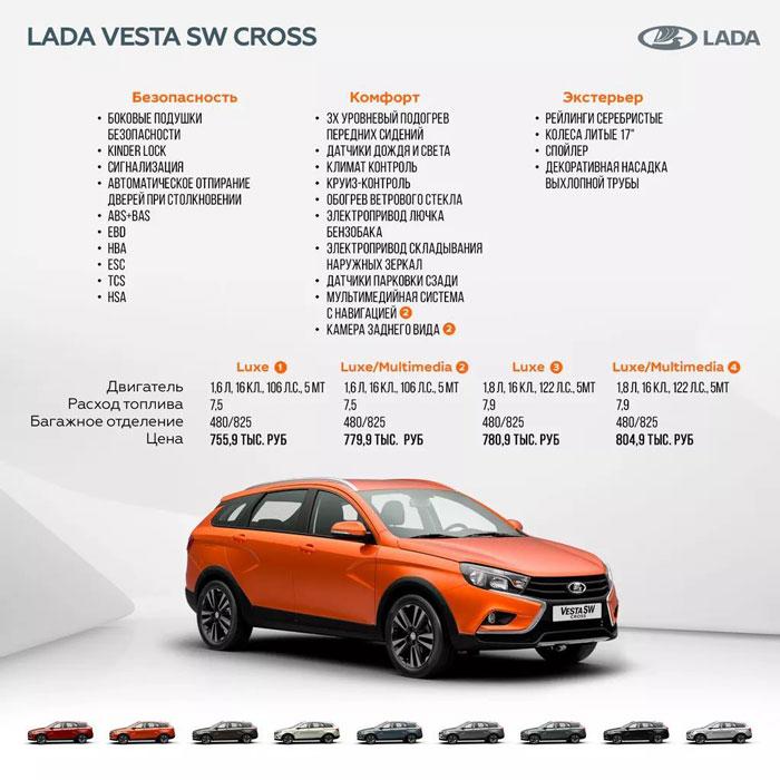Цены и комплектации универсала Лада Веста Кросс