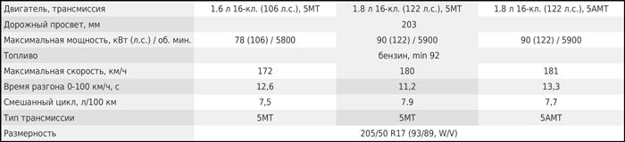 Технические характеристики Лада Веста Кросс