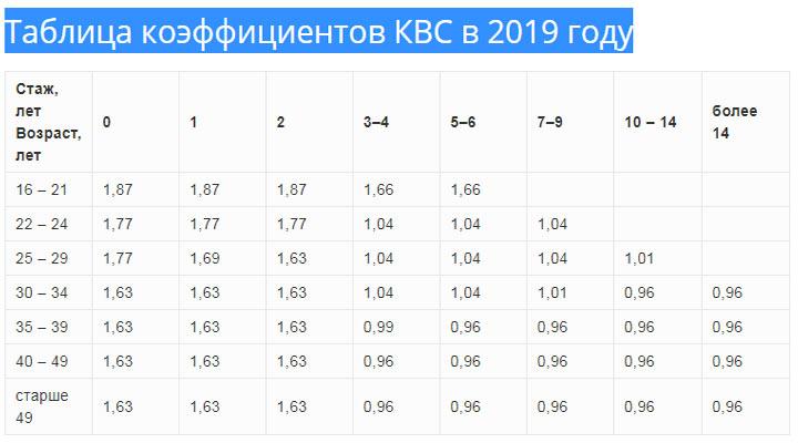 Коэффициент КВС ОСАГО с 9 января 2019 года