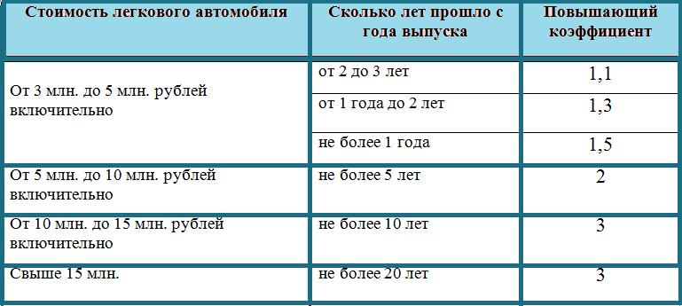 Таблица повышающих коэффициентов