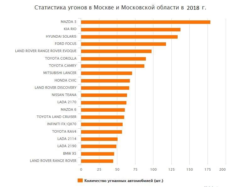 8207827 - Угоняемые машины в москве рейтинг 2017