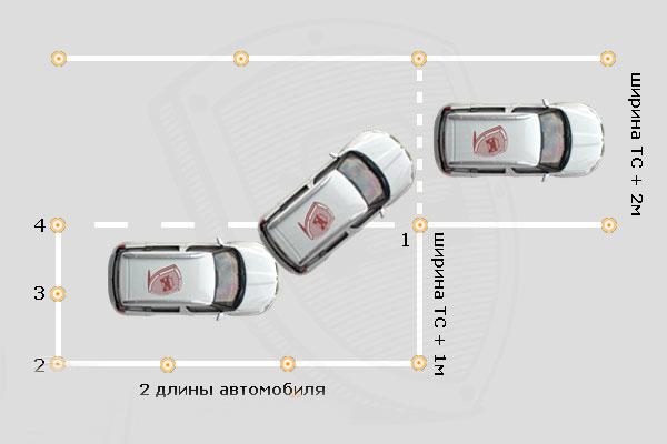Параллельная парковка категория с