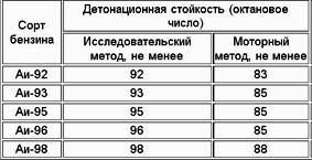 benzin - Что будет если заправлять 92 вместо 95