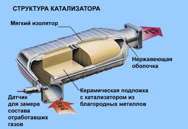 Структура катализатора