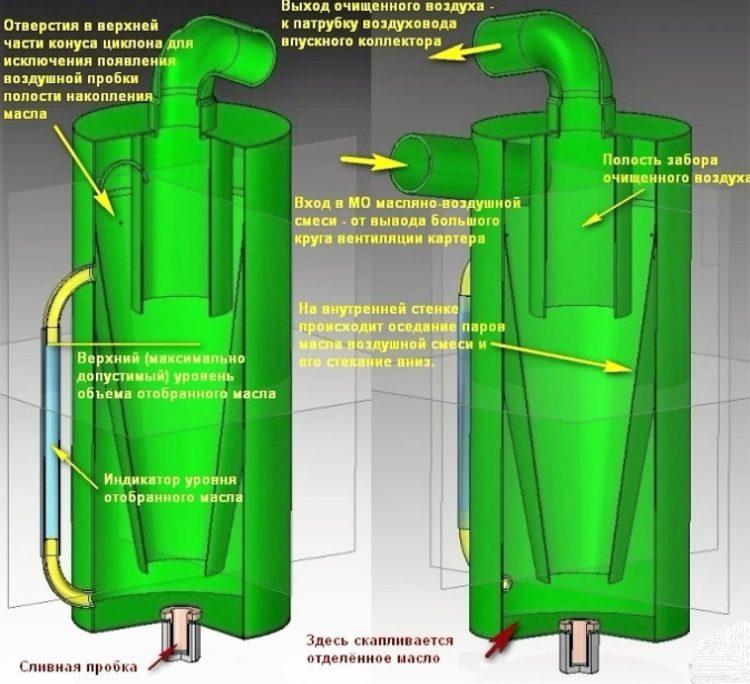 Схема работы маслоуловителя