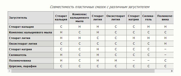 Таблица совместимости смазок и загустителей