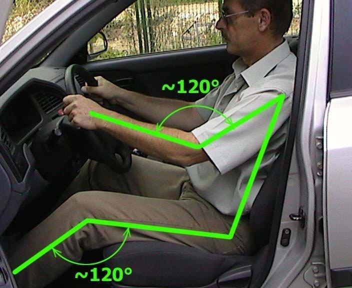 Положение рук и ног водителя