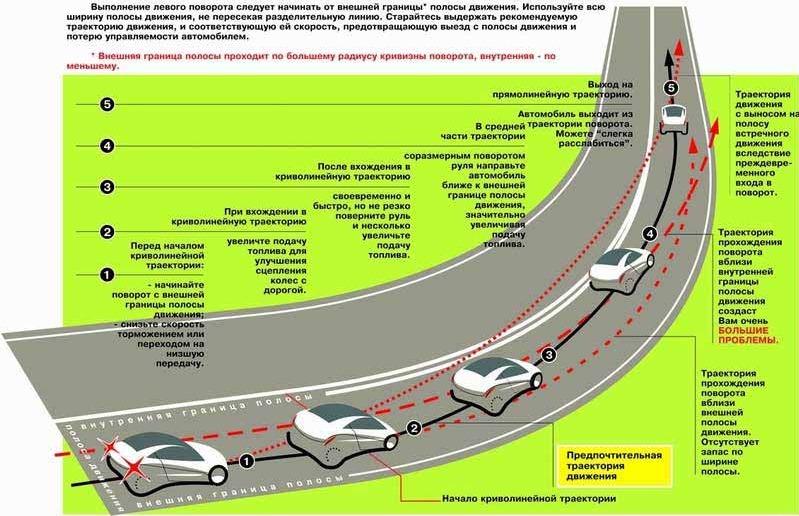 Пошаговая схема поворота на дороге