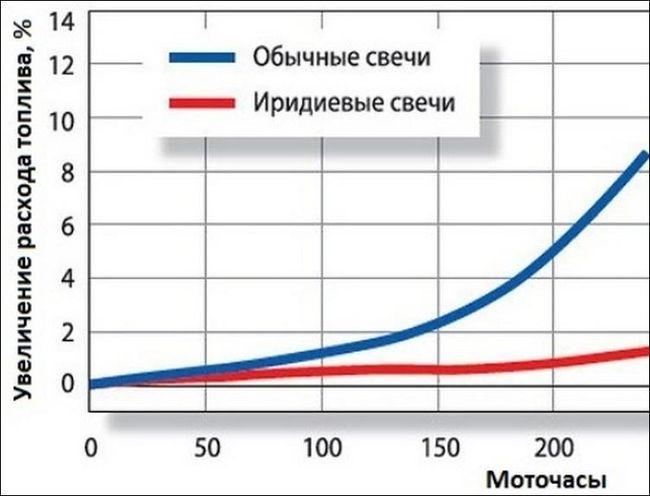 График расхода топлива и вид свечей
