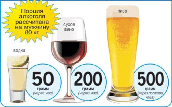 Порция алкоголя для взрослого мужчины