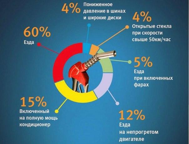 Экономия бензина в процентах