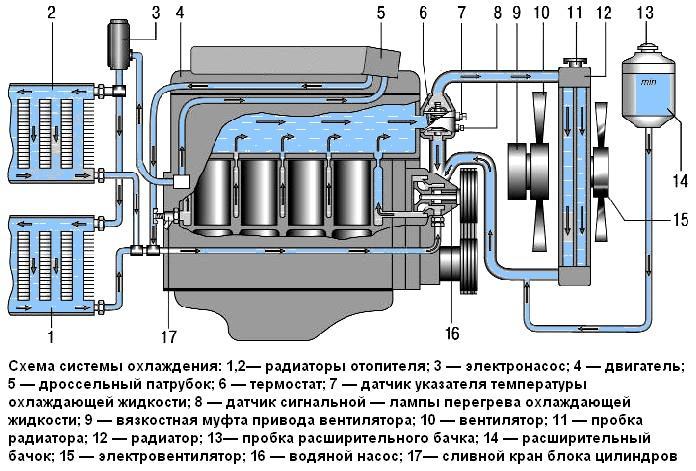 Схема системы охлаждения авто