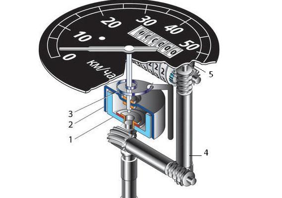 Механический спидометр