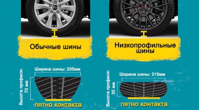 Сравнение низкопрофильных и обычных шин
