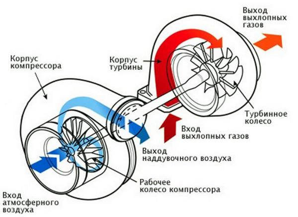 Схема работы турбонагнетателя