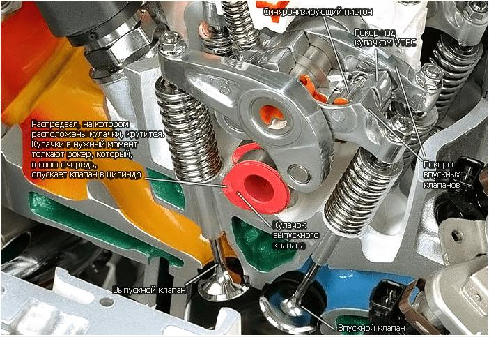 Устройство двигателя с системой VTEC