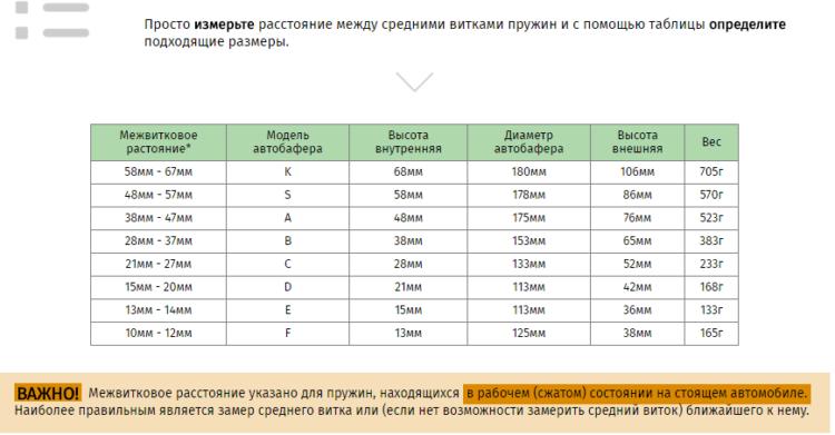 Виды и размеры автобаферов, таблица