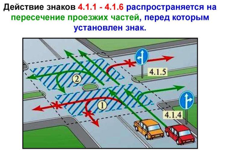 Правила поворота на перекрестке