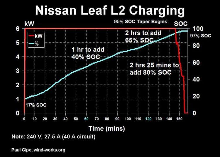 Схема заряда АКБ Nissan Leaf