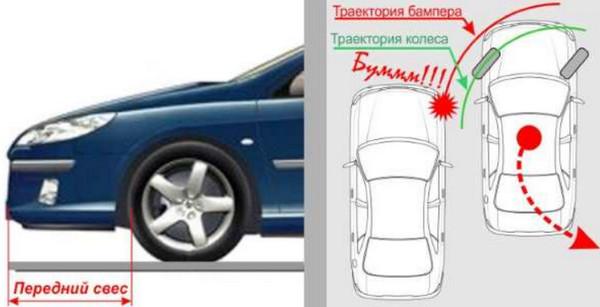 Траектория бампера и передних колес