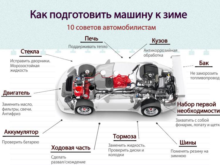 Советы, как подготовить авто к зиме