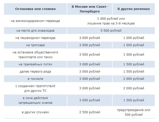Таблица штрафов и знак Остановка запрещена