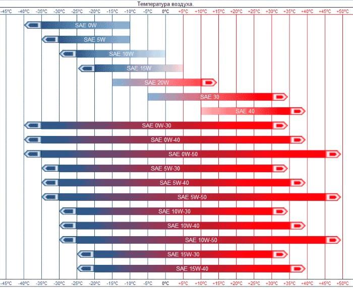 Таблица температуры и вязкости маслоа