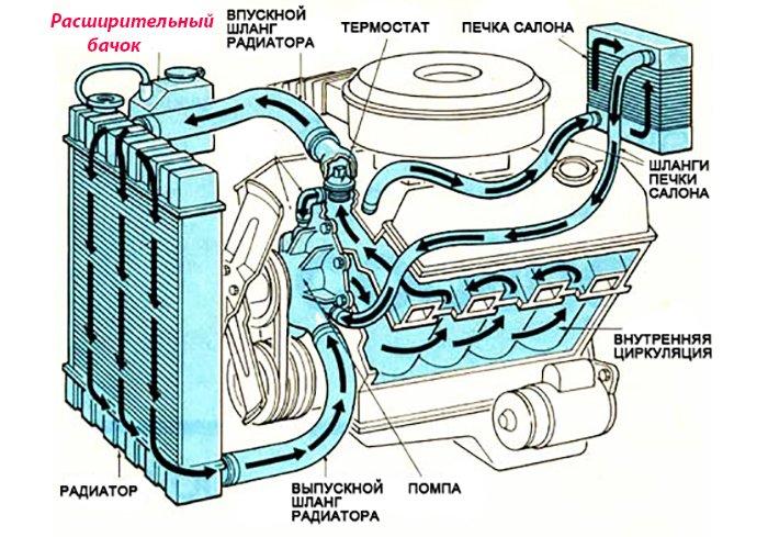 Схема движения охлаждающей жидкости