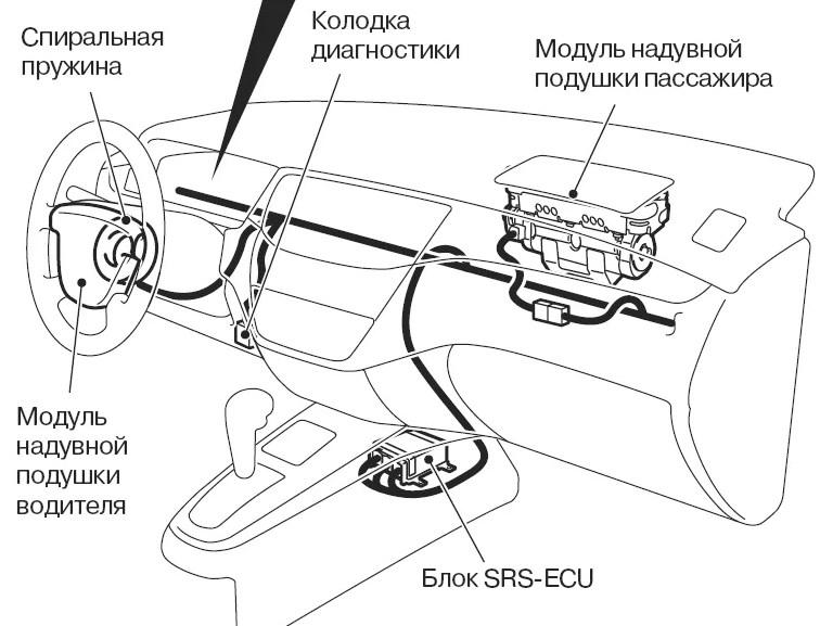 Схема системы Air Bag