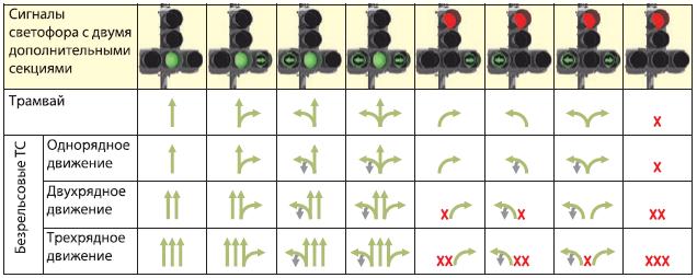Сигналы светофора с дополнительными секциями