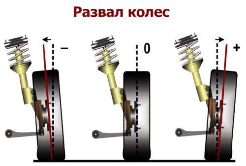 Развал колес