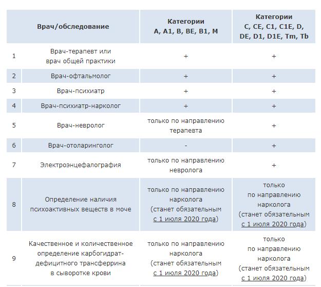 Список врачей для получения прав