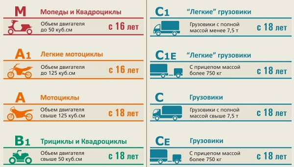 картинки категории водительских прав вид подъемников