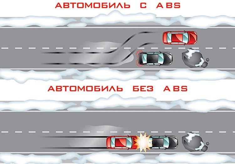 Авто с АБС и без АБС