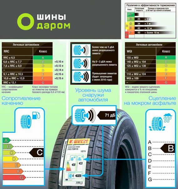 Таблица обозначений шин