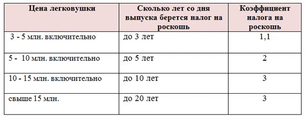 Таблица налога на роскошь и цен авто