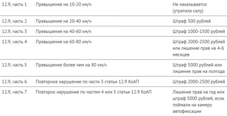 Таблица привышений скорости и штрафов