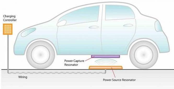 Парковка с индукционной зарядкой