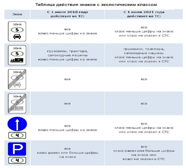 Таблица действия знаков с экологическим классом