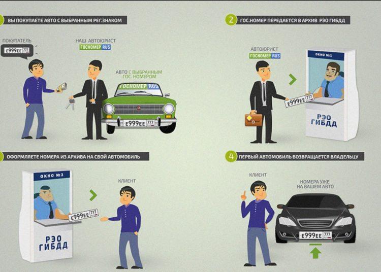 Схема продажи госномера авто