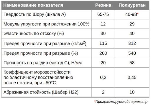 Таблица сравнения резины и полиуретана