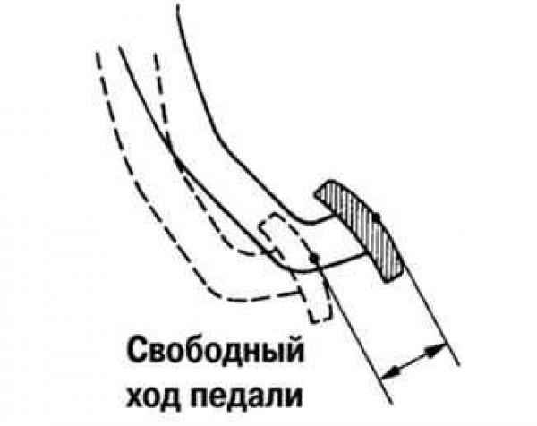 Схема свободного хода педали