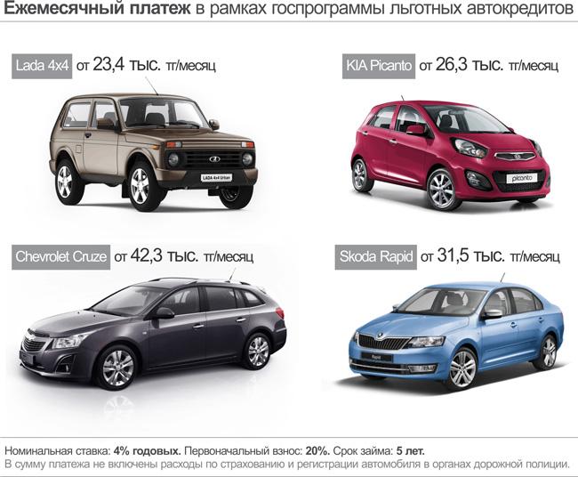 Кредит на автомобиль по Госпрограмме