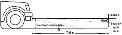 Схема настройки противотуманок