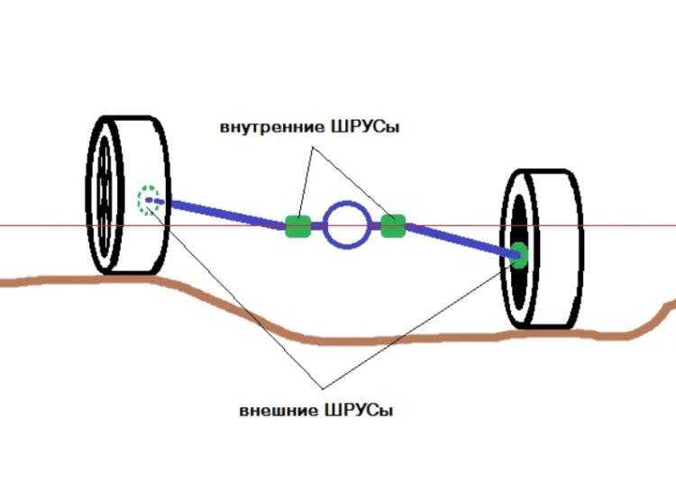 Схема расположения ШРУСов