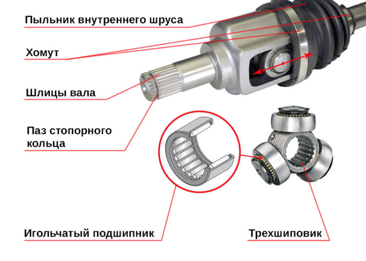Конструкция ШРУСА-гранаты