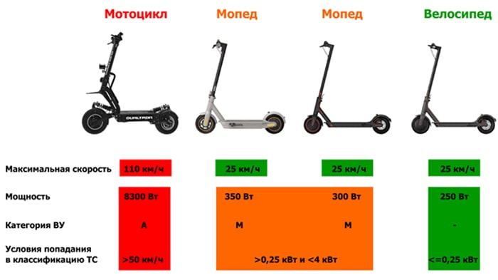 Категории и мощность мотоцикла, мопеда, велосипеда